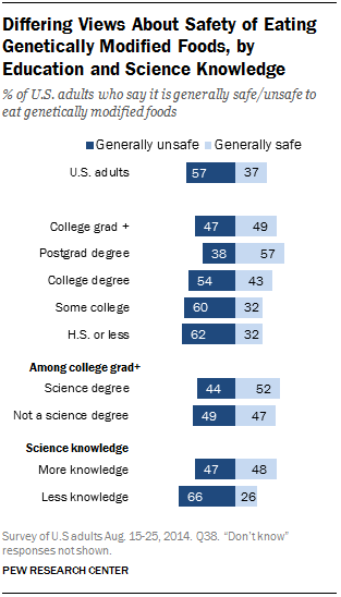 Differing Views About Safety of Eating Genetically Modified Foods, by Education and Science Knowledge