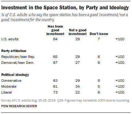 Investment in the Space Station, by Party and Ideology