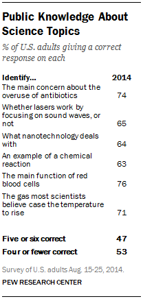Public Knowledge About Science Topics