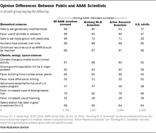 Opinion Differences Between Public and AAAS Scientists