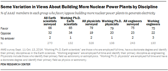 Some Variation in Views About Building More Nuclear Power Plants by Discipline