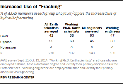 "Increased Use of ""Fracking"""