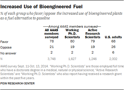 Increased Use of Bioengineered Fuel