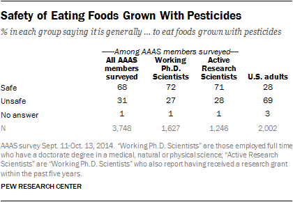 Safety of Eating Foods Grown With Pesticides