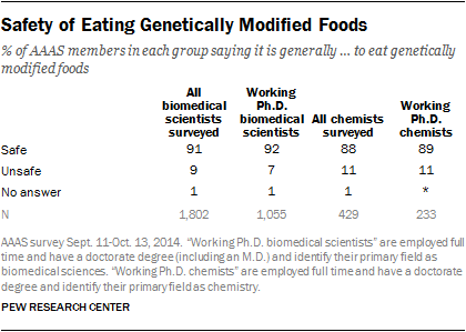 Safety of Eating Genetically Modified Foods