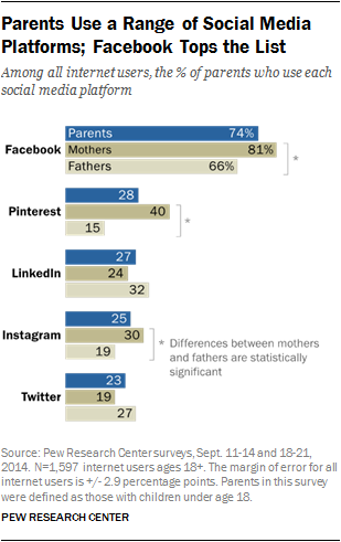 Parents Use a Range of Social Media Platforms; Facebook Tops the List