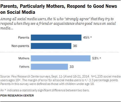 Parents, Particularly Mothers, Respond to Good News on Social Media