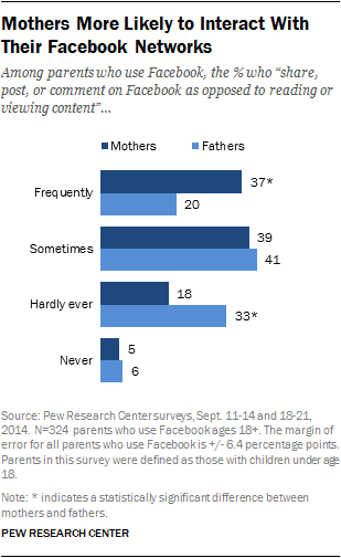 Mothers More Likely to Interact With Their Facebook Networks