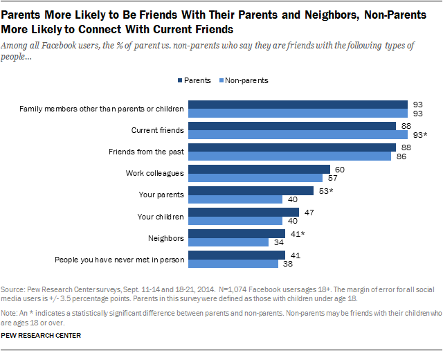 Parents More Likely to Be Friends With Their Parents and Neighbors, Non-Parents More Likely to Connect With Current Friends