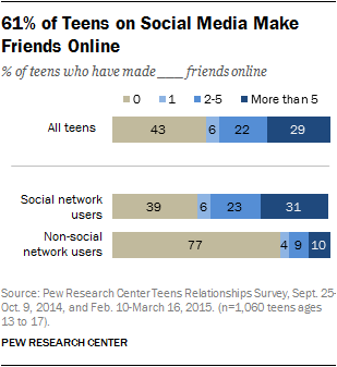 61% of Teens on Social Media Make Friends Online