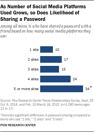As Number of Social Media Platforms Used Grows, so Does Likelihood of Sharing a Password