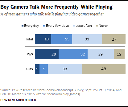 Boy Gamers Talk More Frequently While Playing
