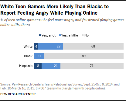 White Teen Gamers More Likely Than Blacks to Report Feeling Angry While Playing Online