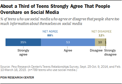 About a Third of Teens Strongly Agree That People Overshare on Social Media