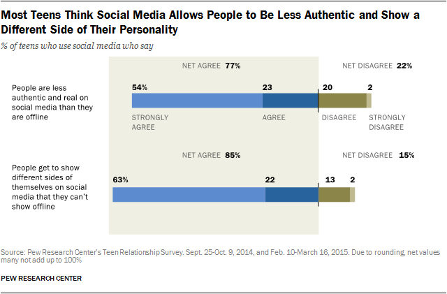 Most Teens Think Social Media Allows People to Be Less Authentic and Show a Different Side of Their Personality