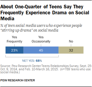About One-Quarter of Teens Say They Frequently Experience Drama on Social Media