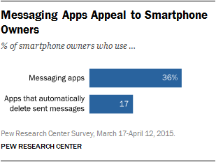 Messaging Apps Appeal to Smartphone Owners