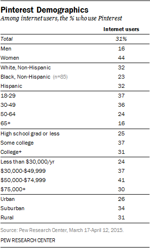 Pinterest Demographics