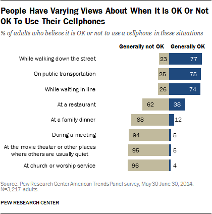 Americans' Views on Mobile Etiquette