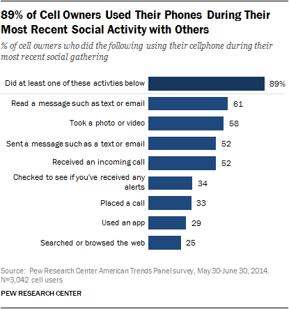 89% of Cell Owners Used Their Phones During Their Most Recent Social Activity with Others