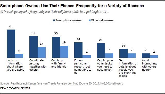 Smartphone Owners Use Their Phones Frequently for a Variety of Reasons
