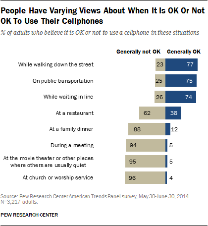 Cellphones in public: When it is acceptable — or not — to