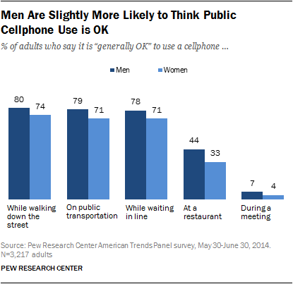 Men Are Slightly More Likely to Think Public Cellphone Use is OK