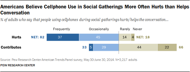 Americans Believe Cellphone Use in Social Gatherings More Often Hurts than Helps Conversation