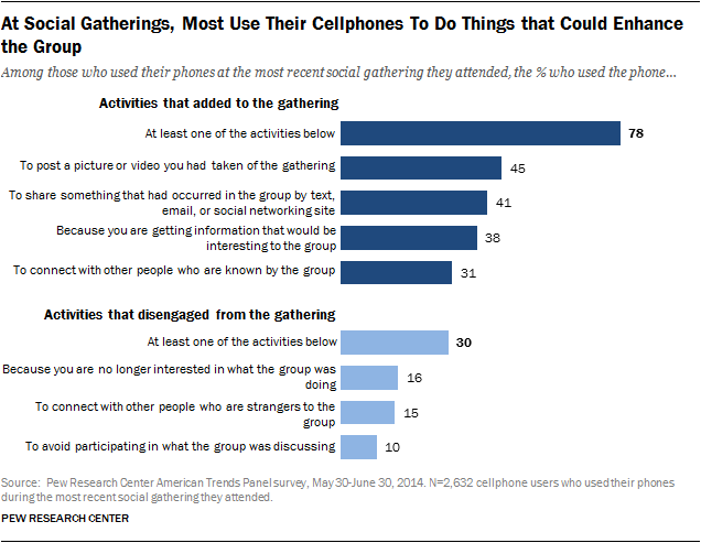 At Social Gatherings, Most Use Their Cellphones To Do Things that Could Enhance the Group
