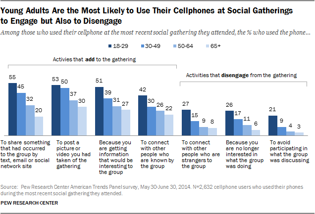 Young Adults Are the Most Likely to Use Their Cellphones at Social Gatherings to Engage but Also to Disengage