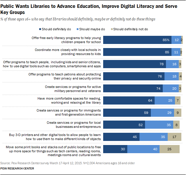 Public Wants Libraries to Advance Education, Improve Digital Literacy and Serve Key Groups