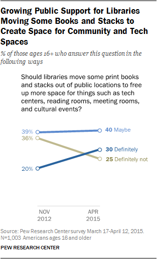 Growing Public Support for Libraries Moving Some Books and Stacks to Create Space for Community and Tech Spaces
