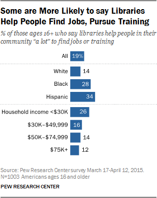 Some are More Likely to say Libraries Help People Find Jobs, Pursue Training
