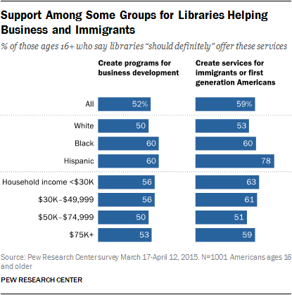 Support Among Some Groups for Libraries Helping Business and Immigrants
