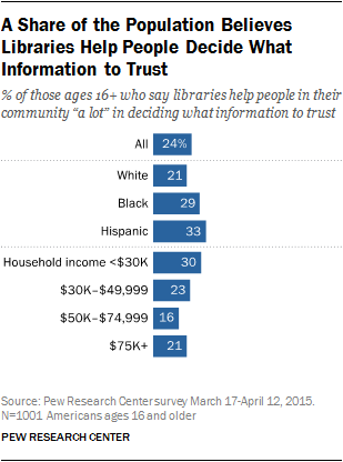 A Share of the Population Believes Libraries Help People Decide What Information to Trust