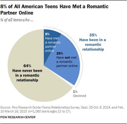 8% of All American Teens Have Met a Romantic Partner Online