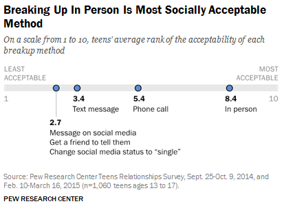 Teens, Technology and Romantic Relationships | Pew Research Center