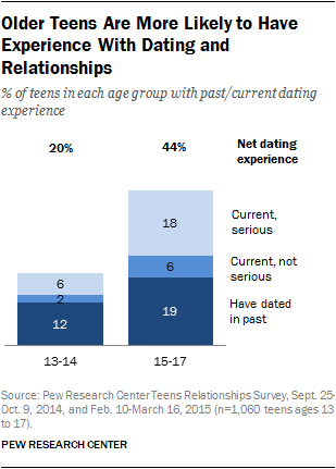 Older Teens Are More Likely to Have Experience With Dating and Relationships