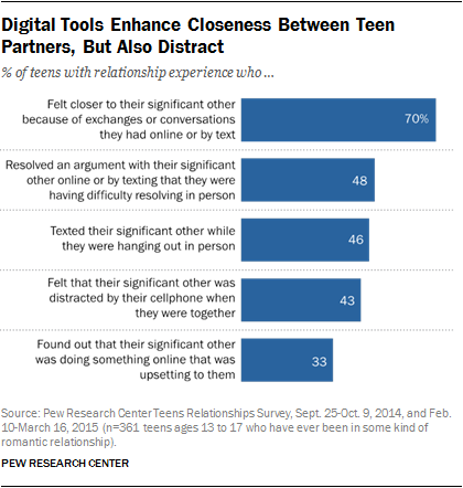 Digital Tools Enhance Closeness Between Teen Partners, But Also Distract