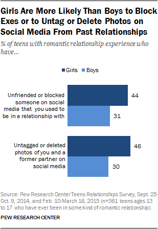 Girls Are More Likely Than Boys to Block Exes or to Untag or Delete Photos on Social Media From Past Relationships
