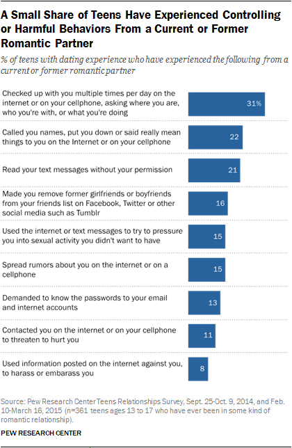 Teen Relationships: Digital and Online Behaviors | Pew Research Center