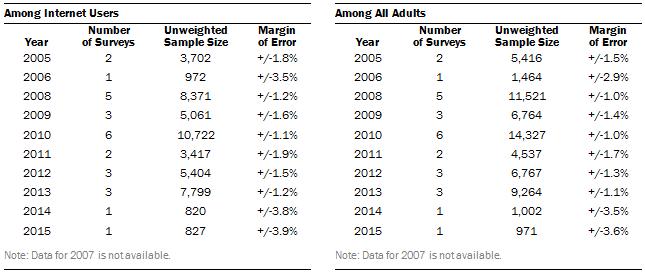 Social Media Usage: 2000-2015 Methods