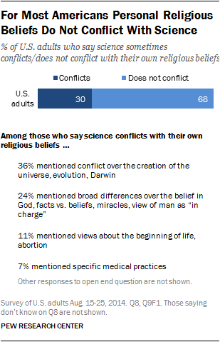 For Most Americans Personal Religious Beliefs Do Not Conflict With Science