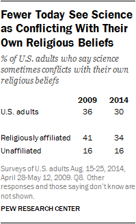 Fewer Today See Science as Conflicting With Their Own Religious Beliefs