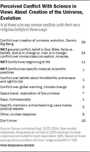 Perceived Conflict With Science in Views About Creation of the Universe, Evolution