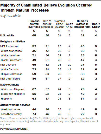 Majority of Unaffiliated Believe Evolution Occurred Through Natural Processes