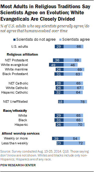 Most Adults in Religious Traditions Say Scientists Agree on Evolution; White Evangelicals Are Closely Divided
