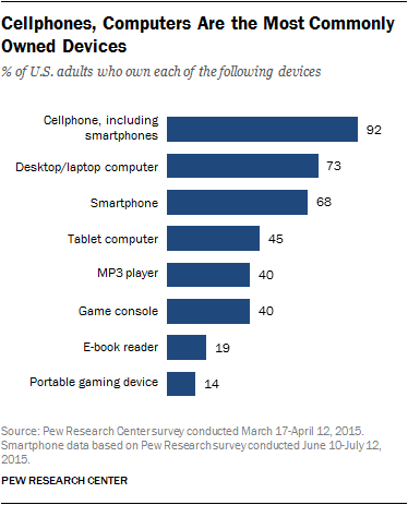 Cellphones, Computers Are the Most Commonly Owned Devices