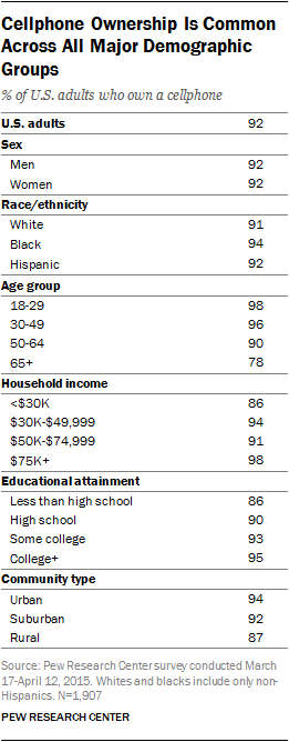 Cellphone Ownership Is Common Across All Major Demographic Groups