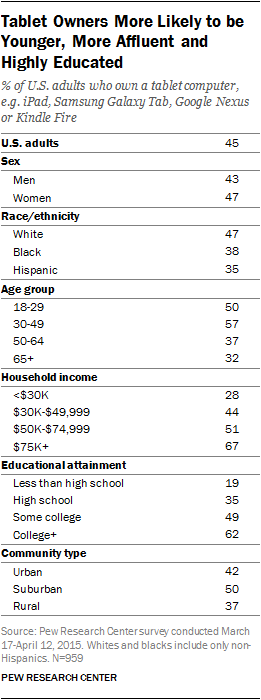 Tablet Owners More Likely to be Younger, More Affluent and Highly Educated